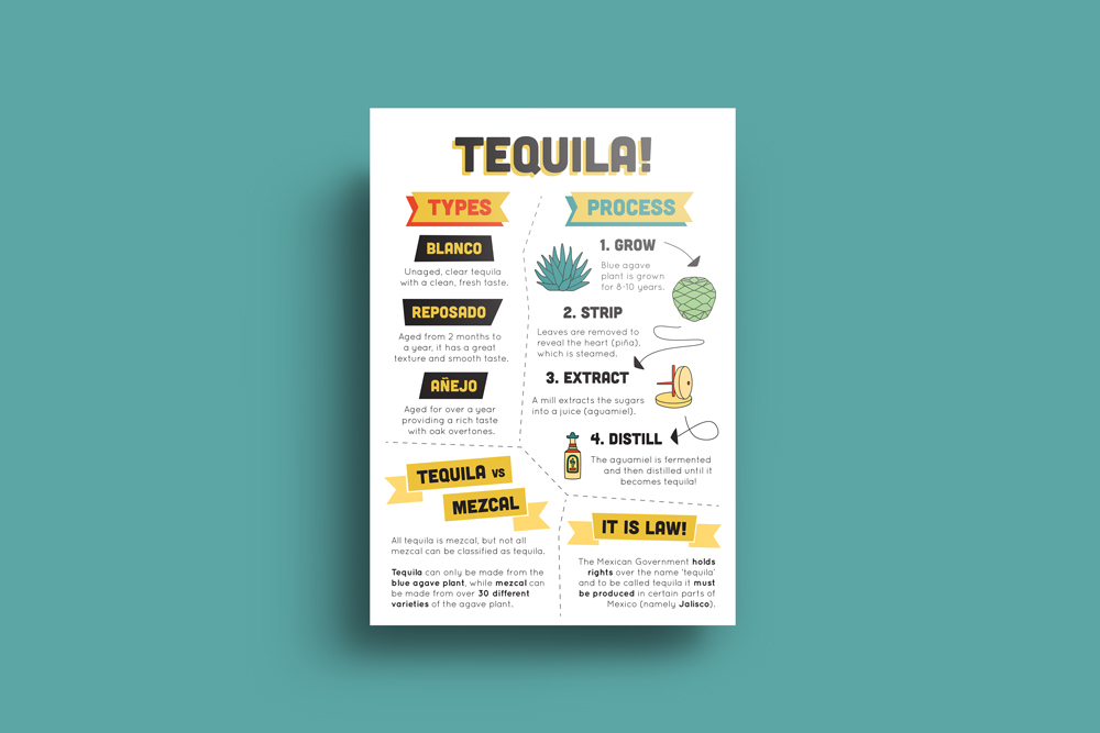 Tequila infographic